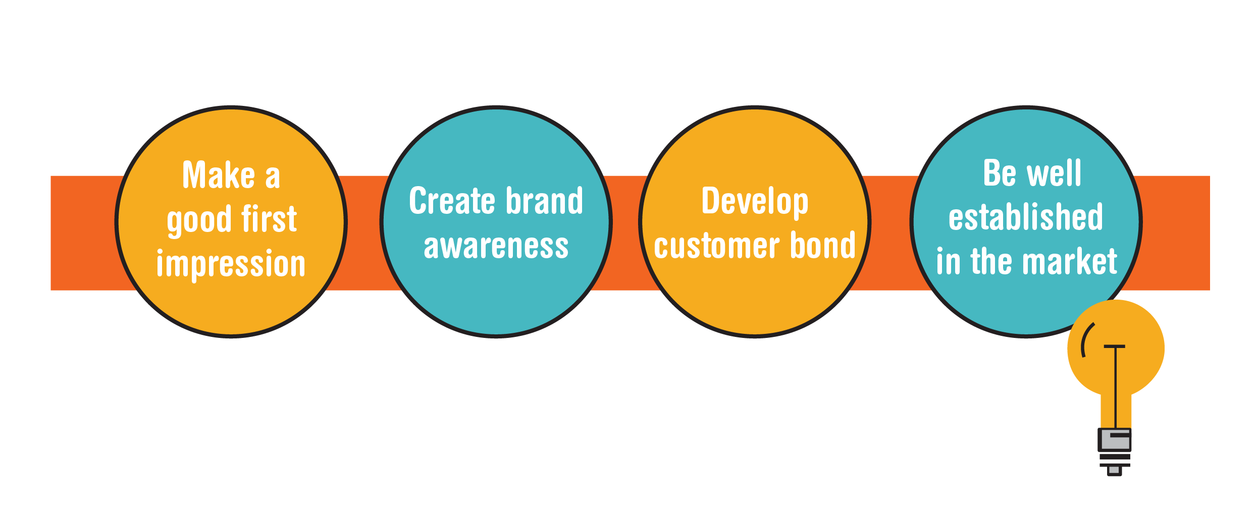 creating brand awareness Creating brand awareness can be tricky for any business real estate professionals should keep these three tips in mind.